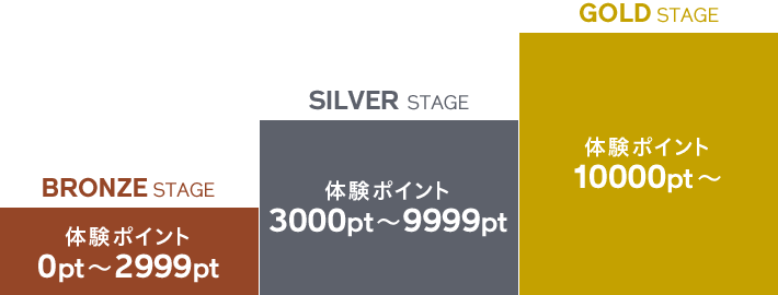 BRONZE STAGE 体験ポイント 0pt~2999pt、SILVER STAGE 体験ポイント 3000pt~9999pt、GOLD STAGE 体験ポイント 10000pt~