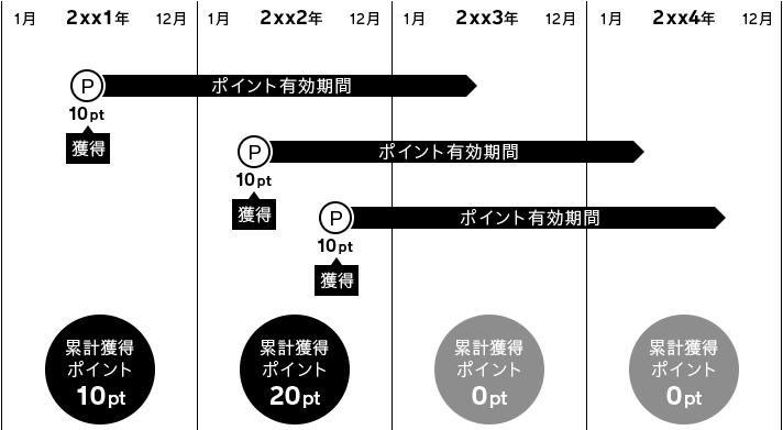 [ポイント有効期限と年間累計獲得ポイント] 2xx1年:10p獲得[有効期限:獲得した月の翌々年同月末日(24カ月後の末日)] …年間累計10pt、2xx2年:10p獲得[有効期限:獲得した月の翌々年同月末日(24カ月後の末日)] 10p獲得[有効期限:獲得した月の翌々年同月末日(24カ月後の末日)] …年間累計20pt、2xx3年:獲得なし …年間累計0pt、2xx4年:獲得なし …年間累計0pt